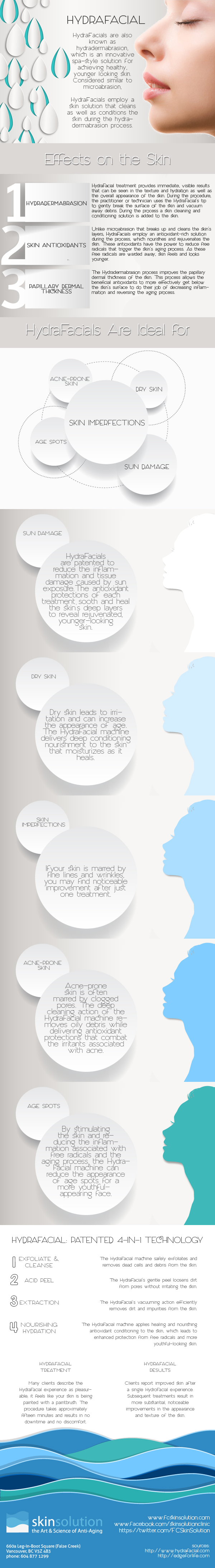 Hydrafacial Treament Infographic